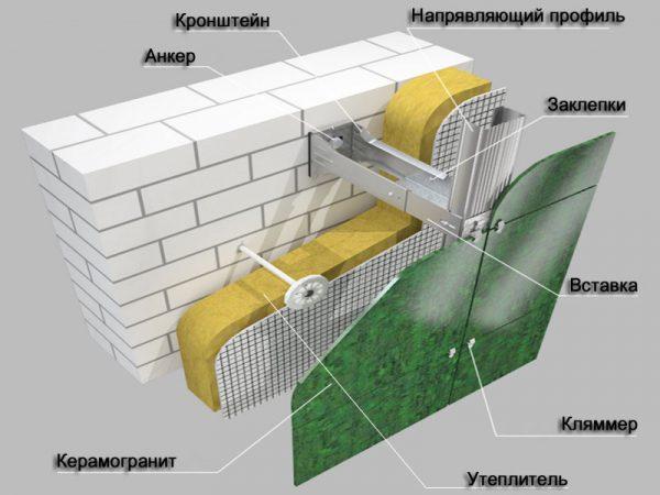 Вентилируемые фасады: особенности конструкции, фото.