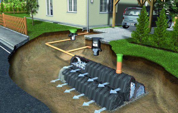 Ливневая канализация, из чего состоит, устройство, характеристики.