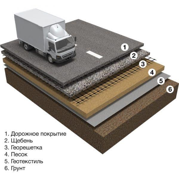 Геотекстиль в дорожном строительстве: что это такое и как используется?