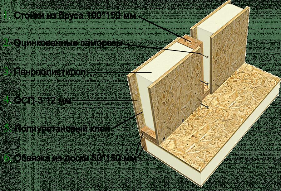 Соединение SIP панелей