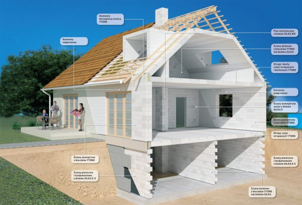 Дома из газобетона — теплоизоляция и экономичность