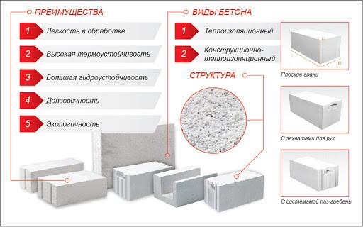 Блоки газобетон